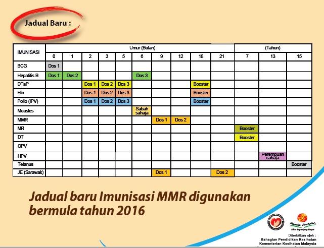 Jadual Imunisasi 2016 KKM